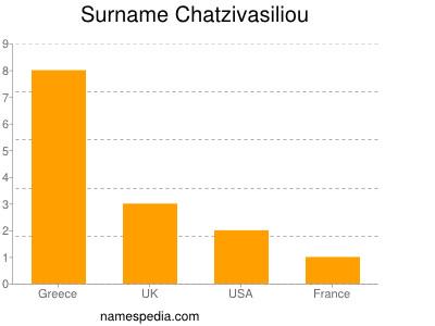 Surname Chatzivasiliou