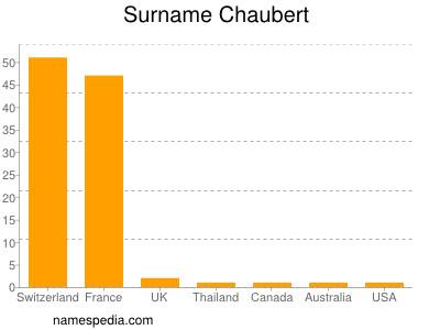 Surname Chaubert