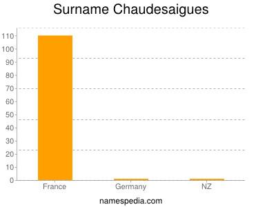 Surname Chaudesaigues