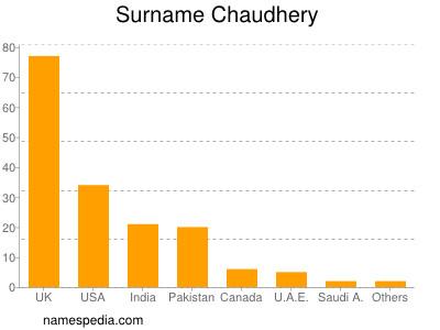 Surname Chaudhery