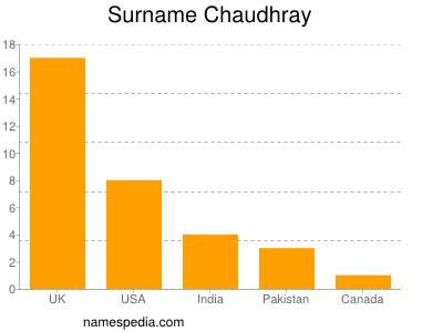 Surname Chaudhray