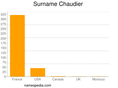 Surname Chaudier