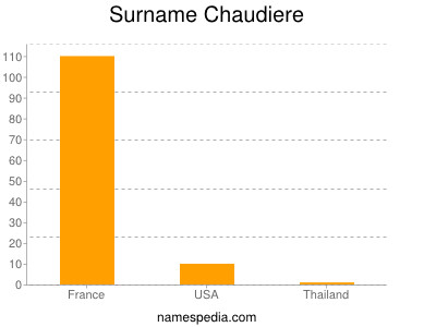 Surname Chaudiere