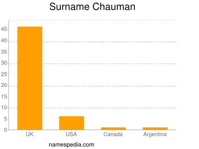Surname Chauman