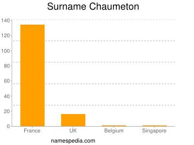 Surname Chaumeton