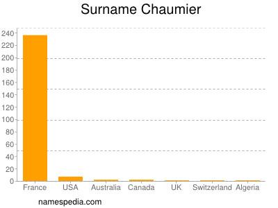 Surname Chaumier