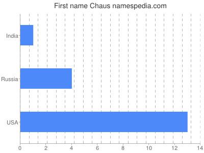 Given name Chaus