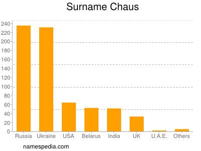 Surname Chaus