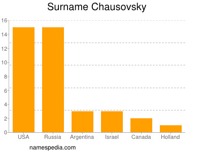 Surname Chausovsky
