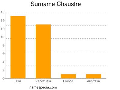Surname Chaustre