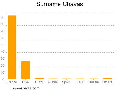 Surname Chavas