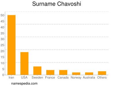 Surname Chavoshi