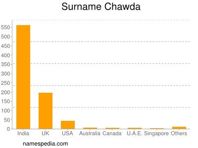 Surname Chawda