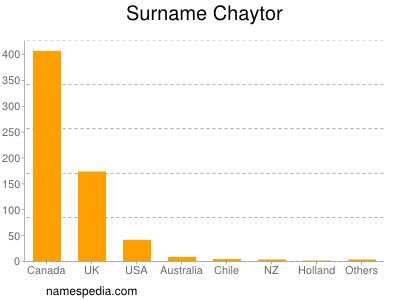 Surname Chaytor