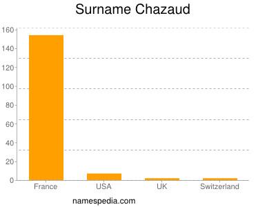 Surname Chazaud