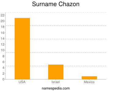 Surname Chazon