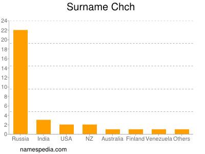 Surname Chch