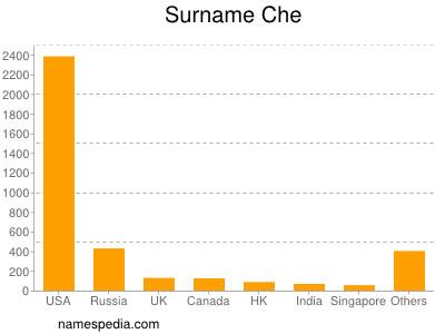 Surname Che