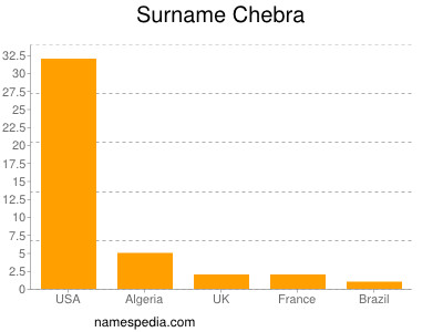 Surname Chebra