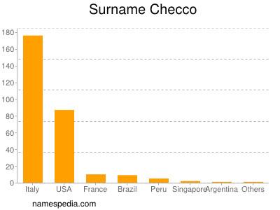 Surname Checco