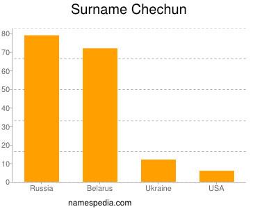Surname Chechun