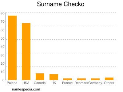 Surname Checko