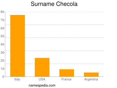 Surname Checola