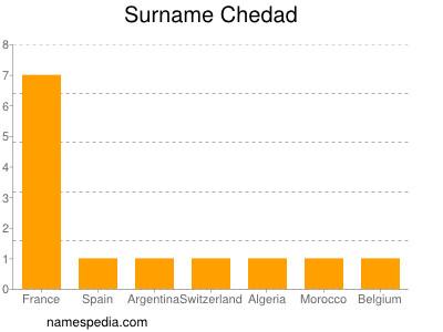 Surname Chedad