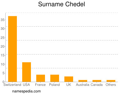 Surname Chedel