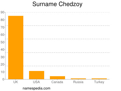 Surname Chedzoy
