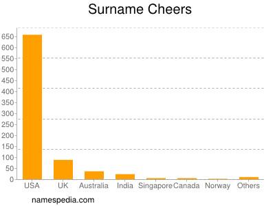 Surname Cheers