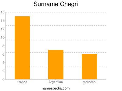 Surname Chegri