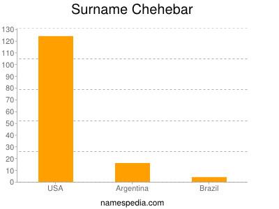 Surname Chehebar