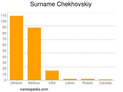 Surname Chekhovskiy