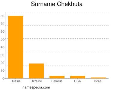 Surname Chekhuta