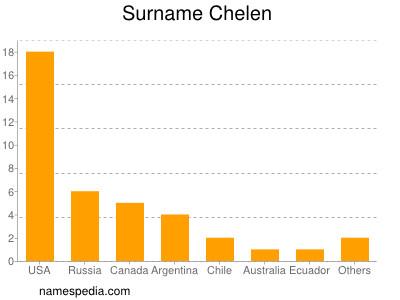 Surname Chelen