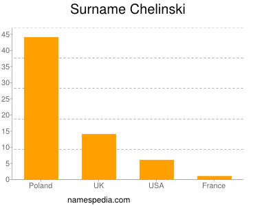 Surname Chelinski