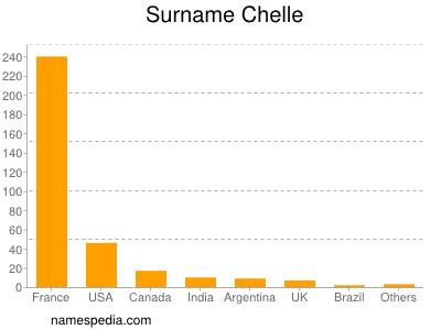Surname Chelle