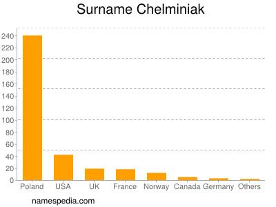Surname Chelminiak