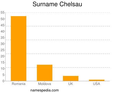 Surname Chelsau