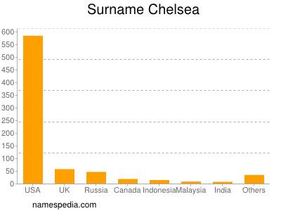 Surname Chelsea