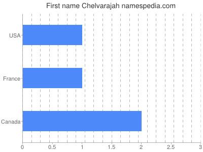 Given name Chelvarajah