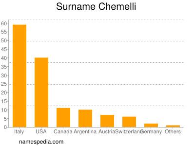 Surname Chemelli