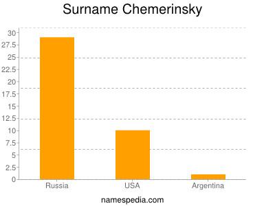 Surname Chemerinsky