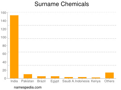 Surname Chemicals