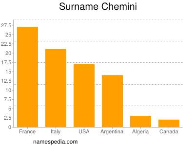 Surname Chemini