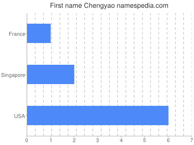 Given name Chengyao