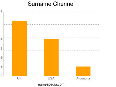 Surname Chennel