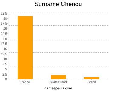 Surname Chenou
