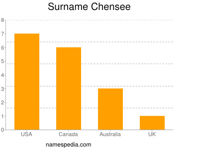 Surname Chensee